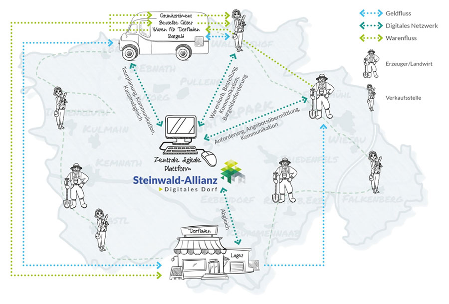Skizze Steinwald Allianz